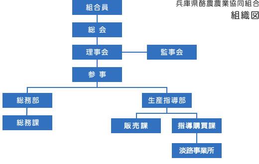 兵庫県酪農農業協同組合とは | ...
